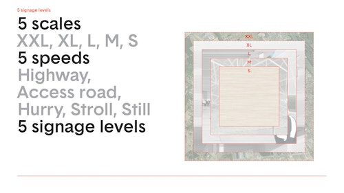 Illustration of the five signage levels designed with OMA